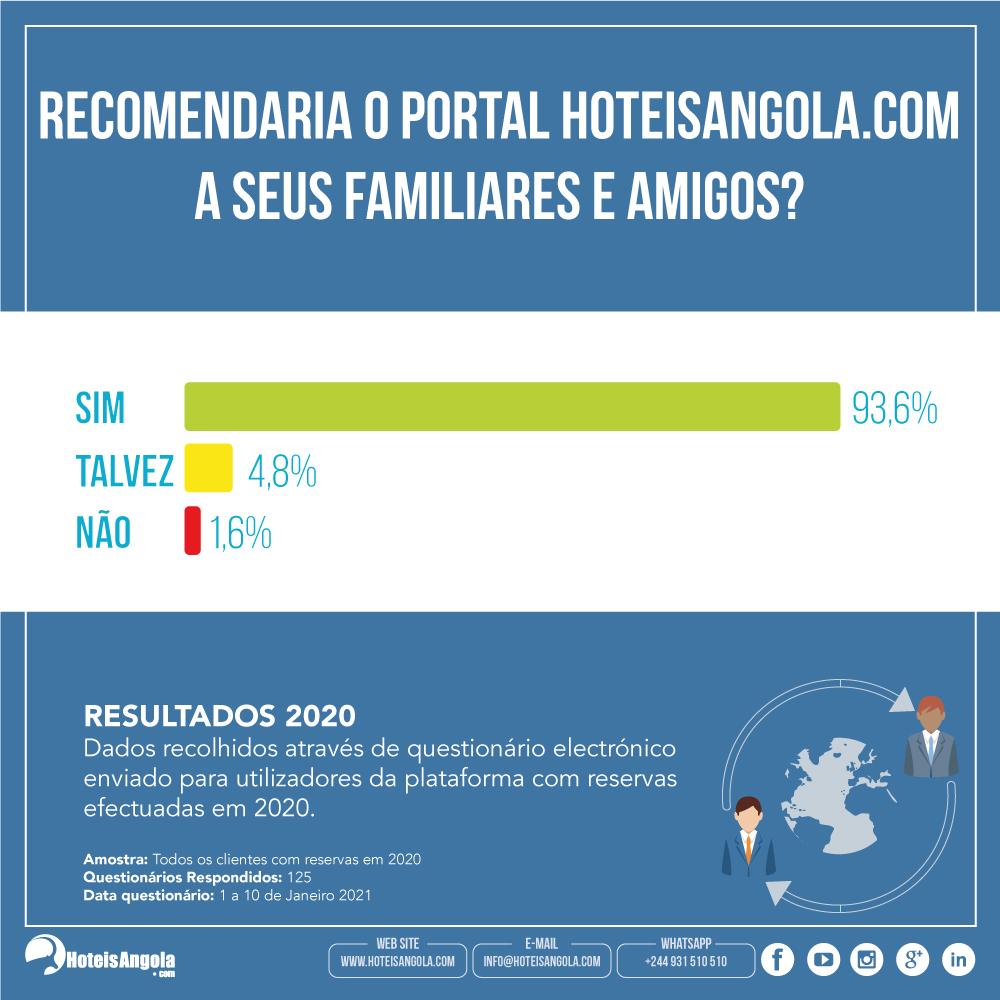 07-recomendaria-o-portal-hoteisangola.com-a-seus-familiares-e-amigos-.jpg